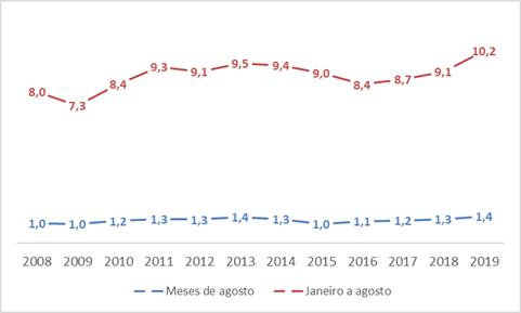 Evolução do faturamento bruto corrente do varejo de matcons da cidade de São Paulo
