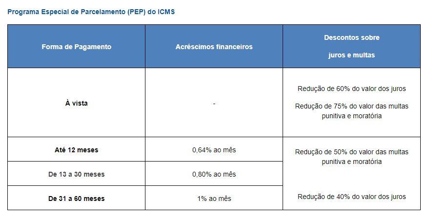 Condições do PEP ICMS
