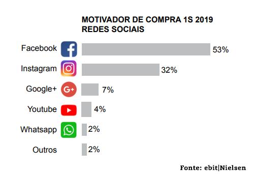 Motivador de compra - Redes sociais