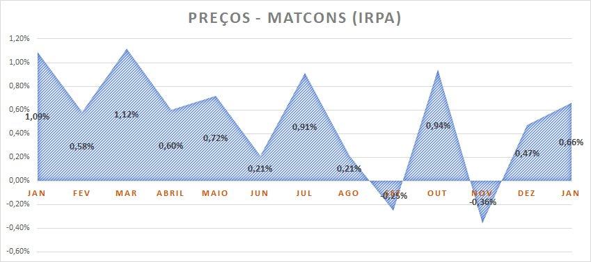 Variação de preços de material de construção janeiro de 2020